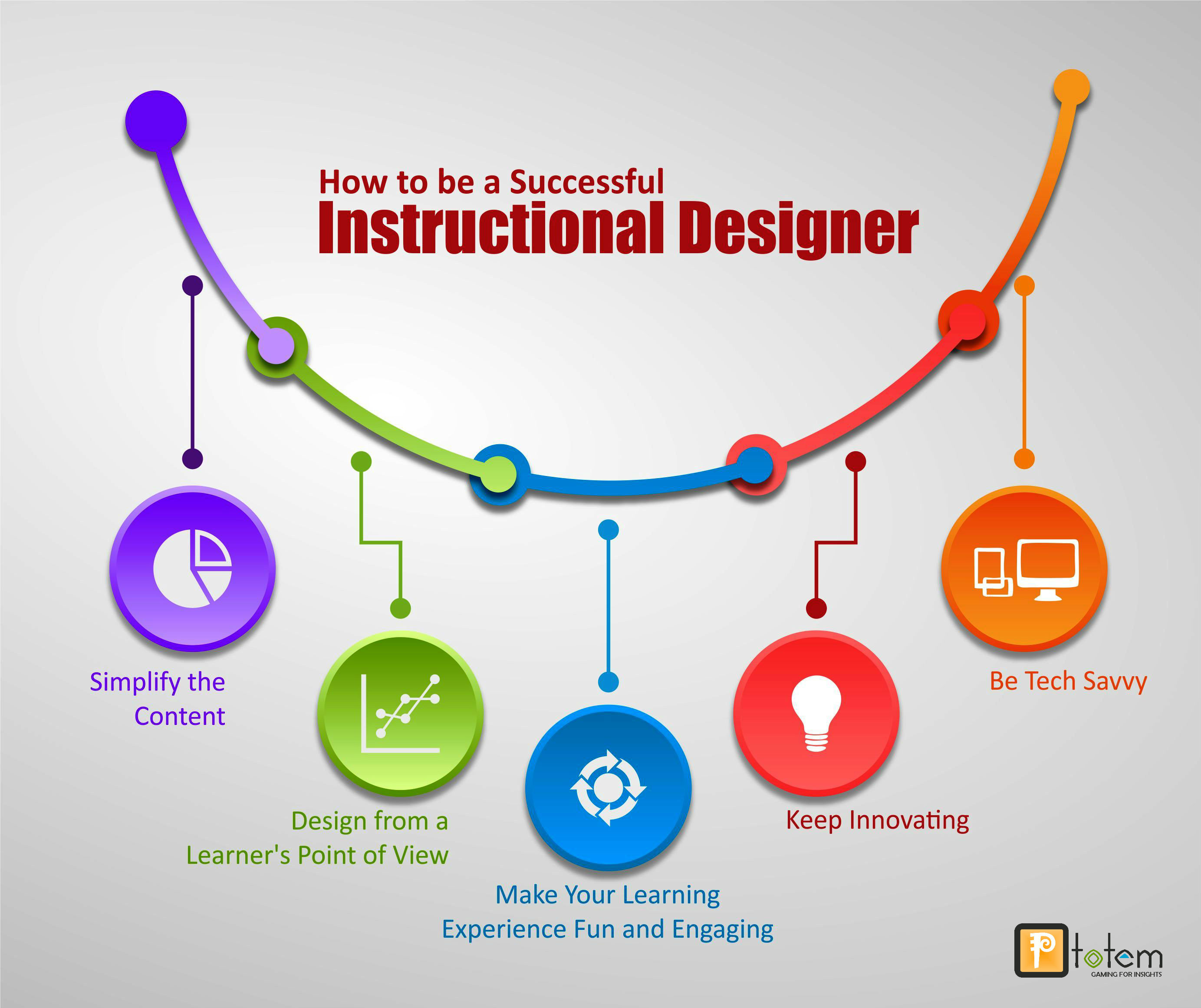 How To Be A Successful Instructional Designer Ptotem Talk