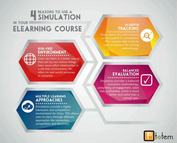 4 Reasons to Use Simulation
