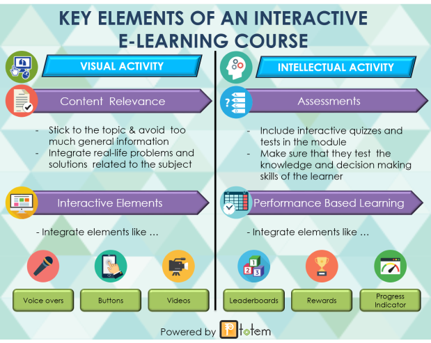 Key Elements Of An Interactive E-learning Course